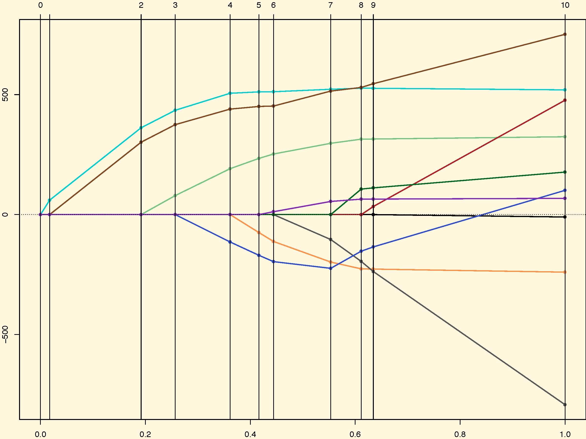 Glmnet in Python